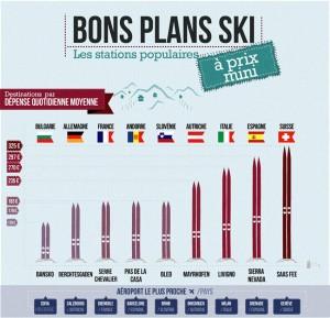 expedia vacances au ski infographie
